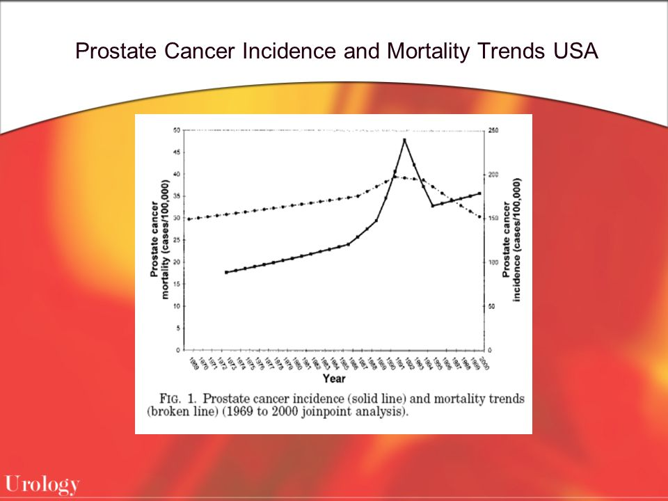 Prostate Cancer Incidence and Mortality Trends USA