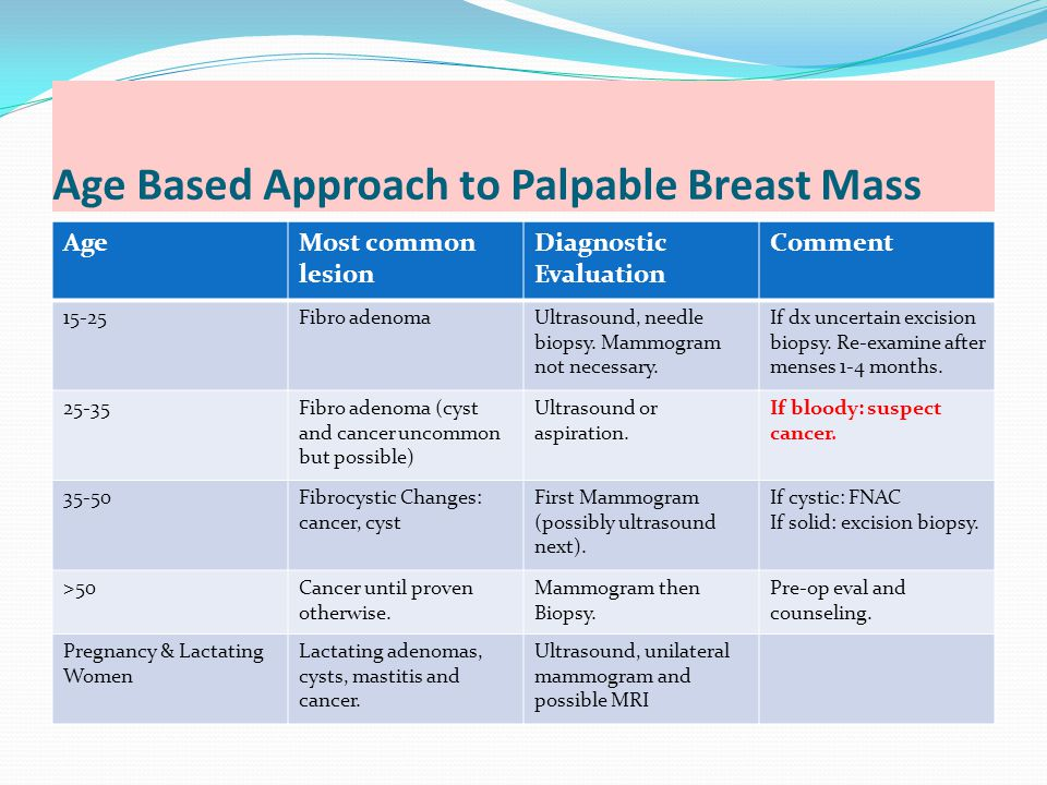 Age Based Approach to Palpable Breast Mass