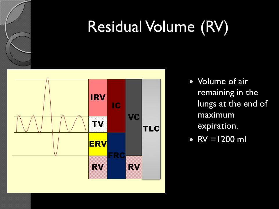 Residual Volume (RV) Volume of air remaining in the lungs at the end of maximum expiration. RV =1200 ml.