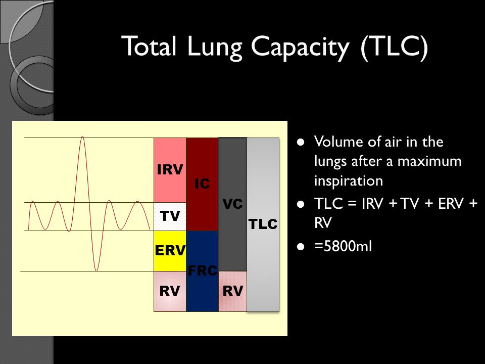 Total Lung Capacity (TLC)