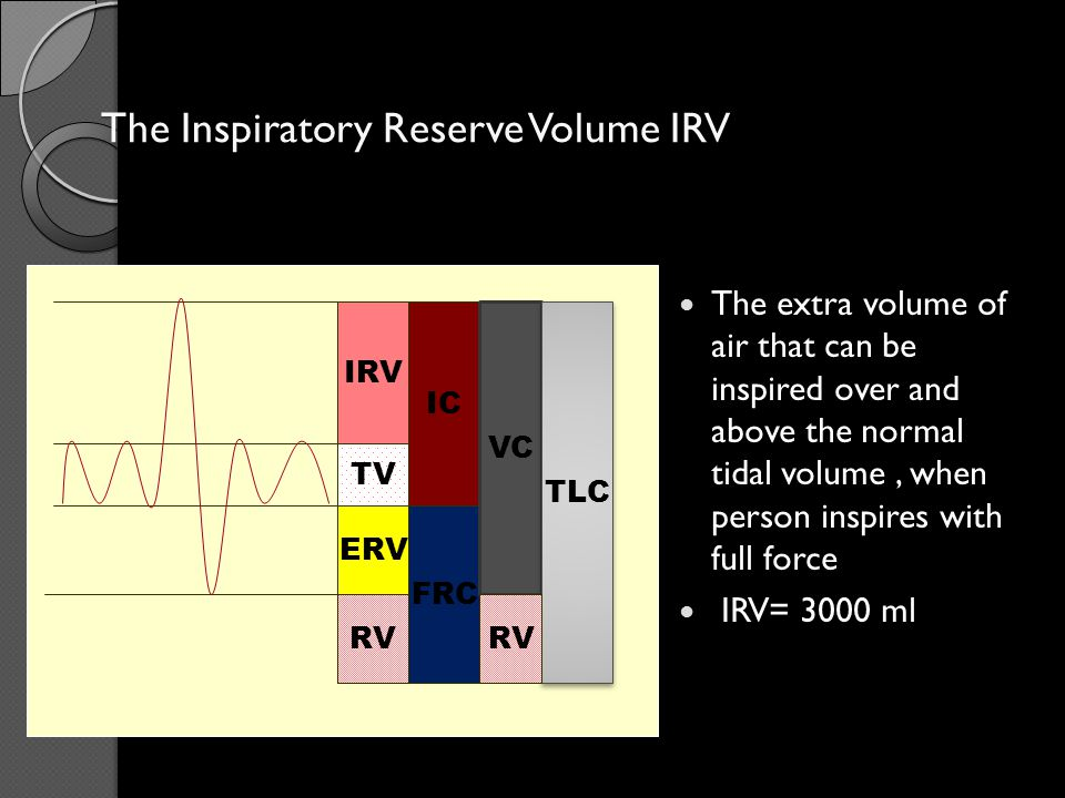 The Inspiratory Reserve Volume IRV