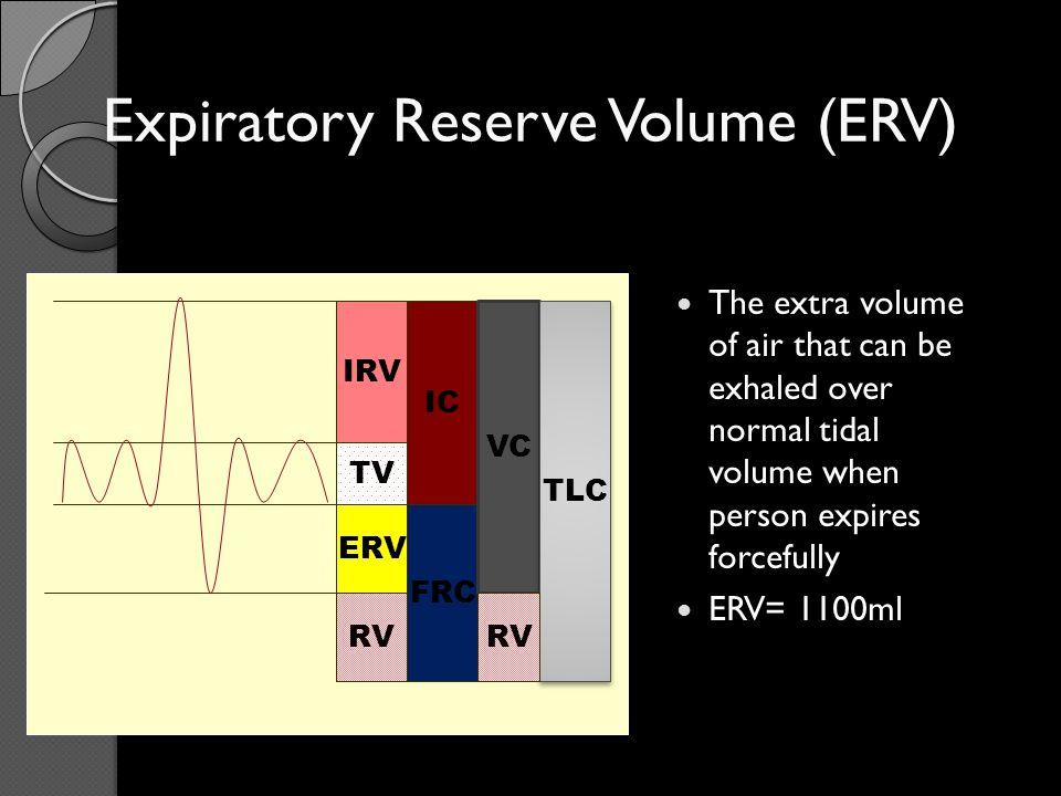 Expiratory Reserve Volume (ERV)