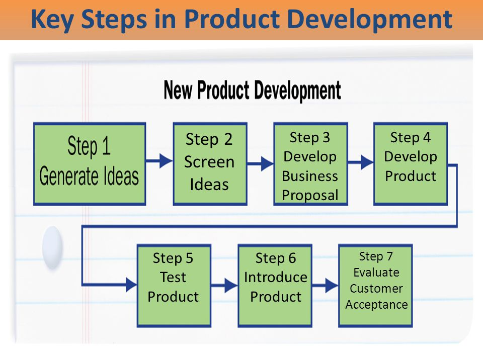 Key Steps in Product Development