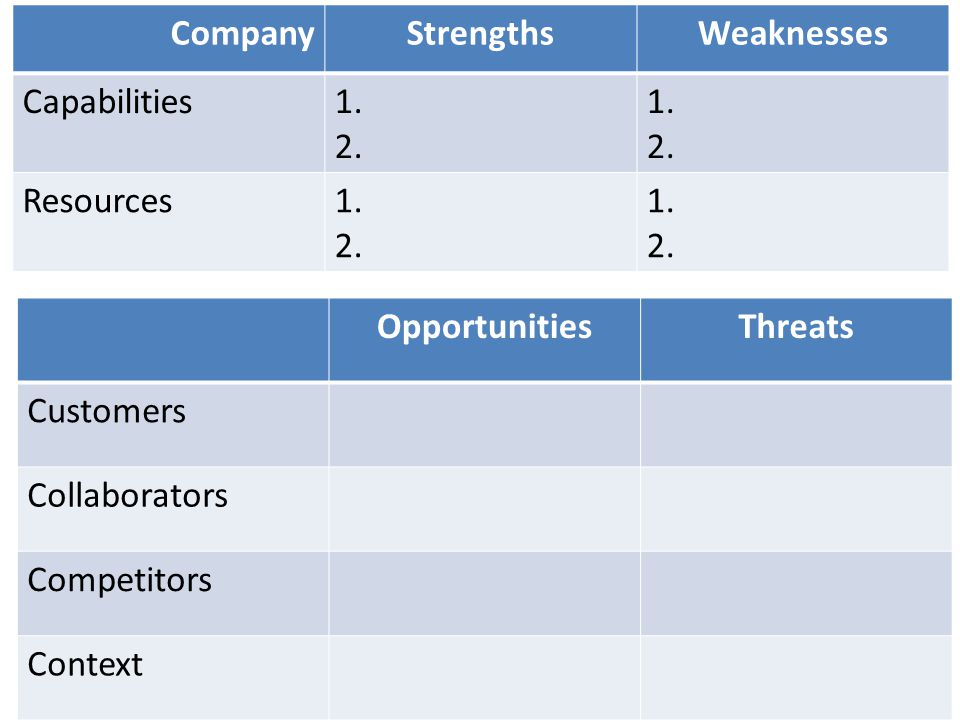 Company Strengths. Weaknesses. Capabilities. 1. 2. Resources. Opportunities. Threats. Customers.
