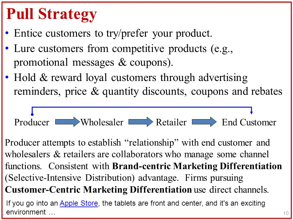 Pull Strategy Entice customers to try/prefer your product.