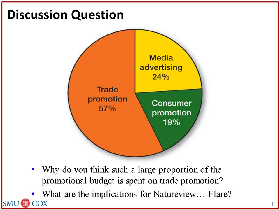 Discussion Question Why do you think such a large proportion of the promotional budget is spent on trade promotion
