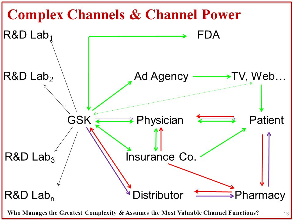 Complex Channels & Channel Power