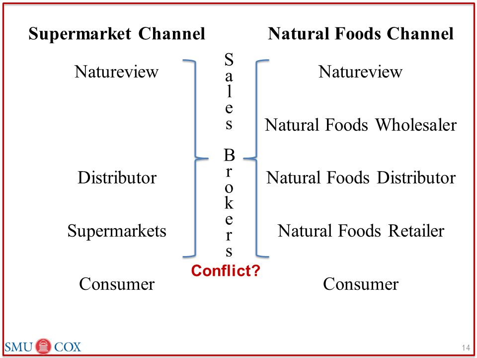 Supermarket Channel Natural Foods Channel