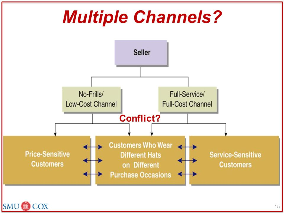 Multiple Channels Conflict