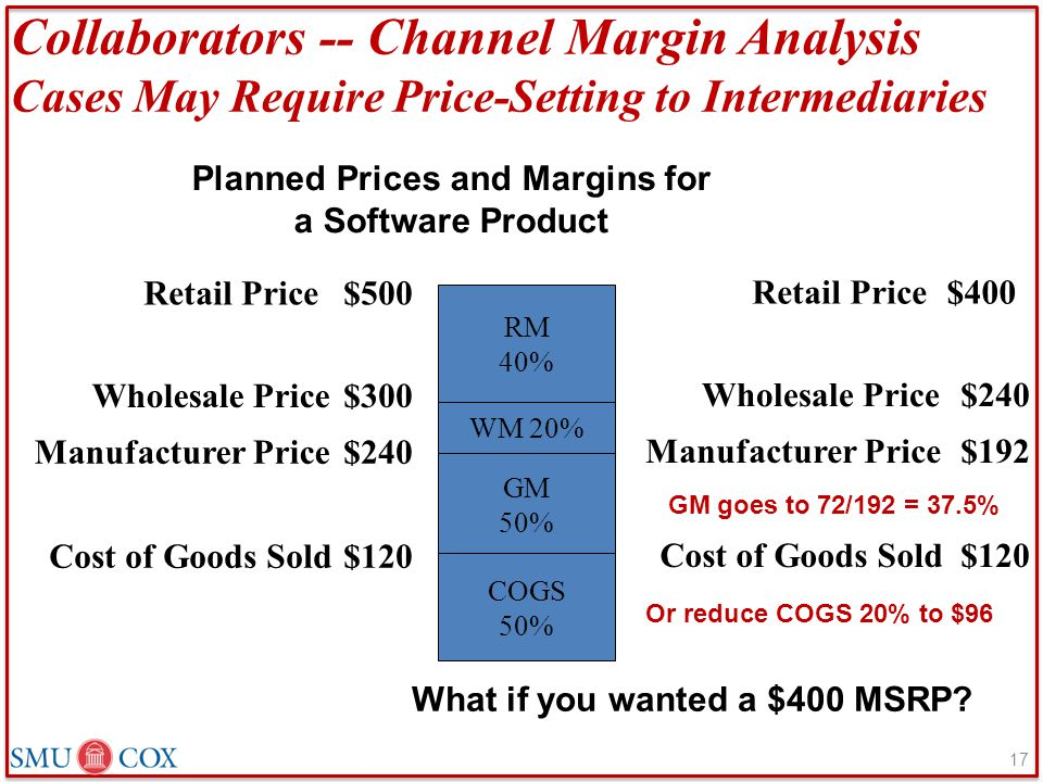Planned Prices and Margins for a Software Product