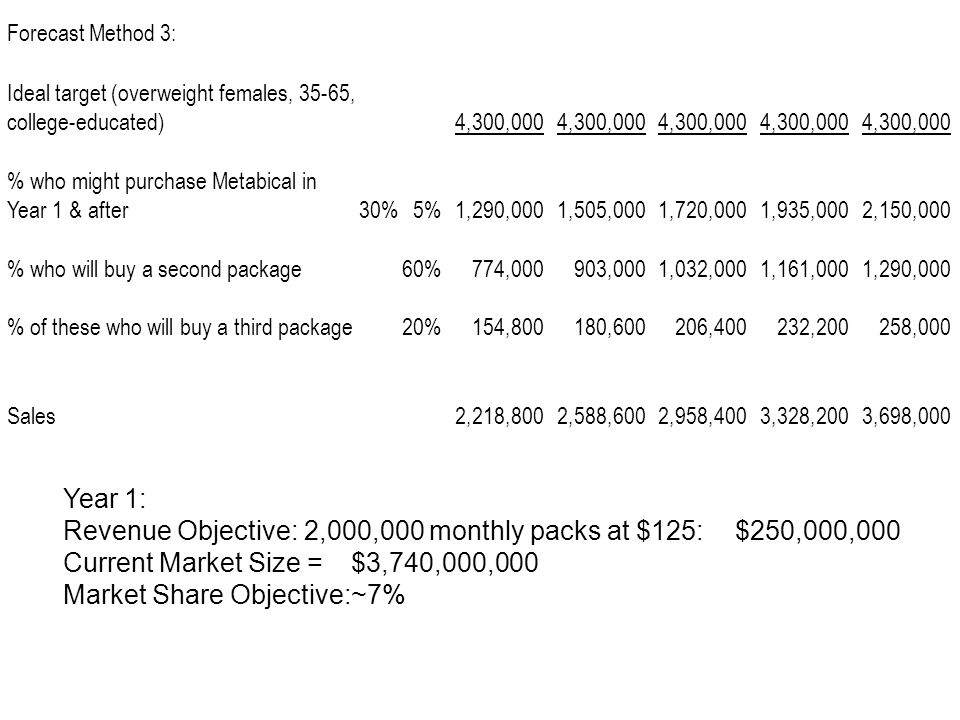 Revenue Objective: 2,000,000 monthly packs at $125: $250,000,000