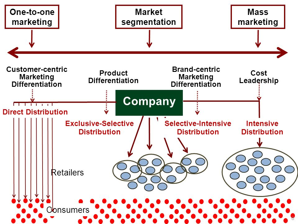 Company One-to-one marketing Market segmentation Mass marketing