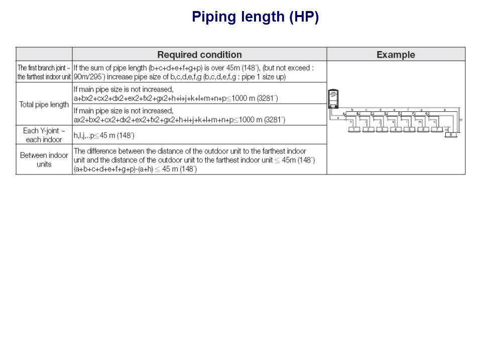 Piping length (HP)