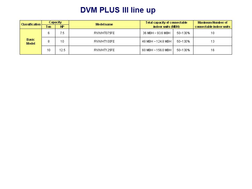DVM PLUS III line up