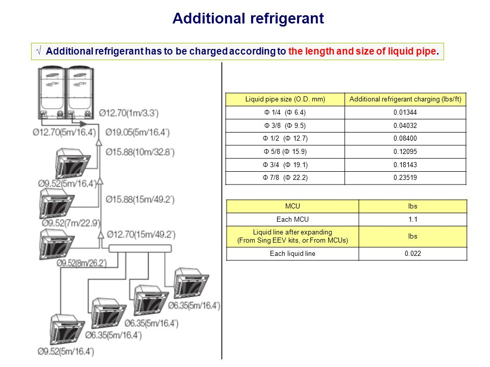 Additional refrigerant