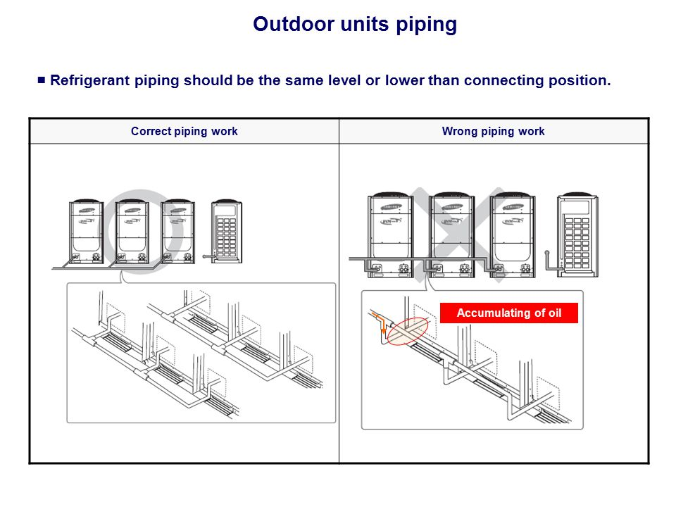 Outdoor units piping ■ Refrigerant piping should be the same level or lower than connecting position.