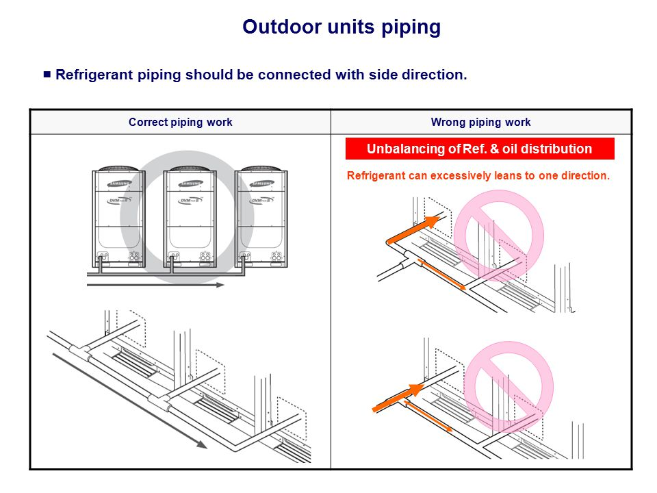 Outdoor units piping ■ Refrigerant piping should be connected with side direction. Correct piping work.
