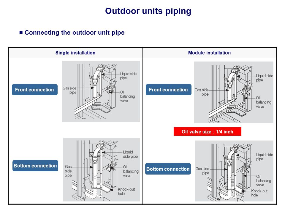 ■ Connecting the outdoor unit pipe