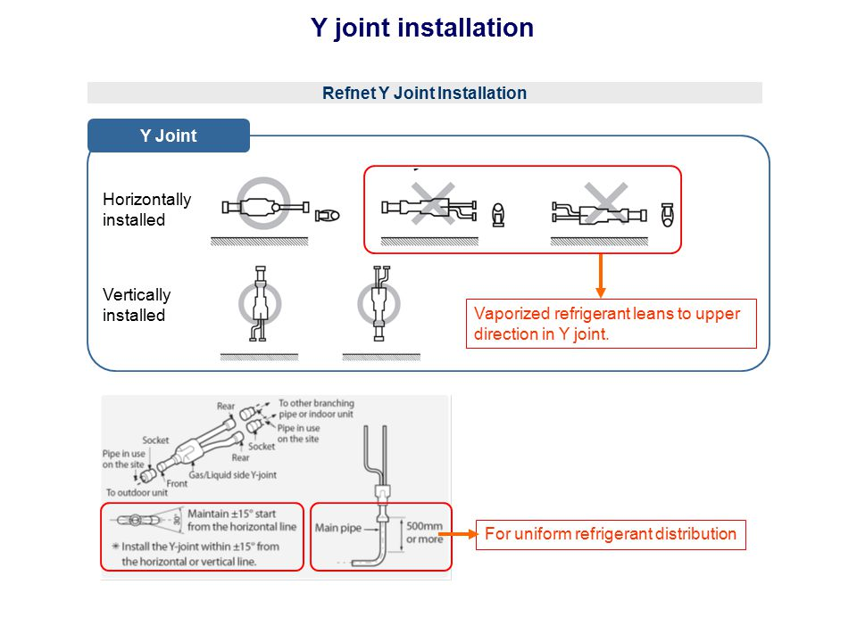 Refnet Y Joint Installation