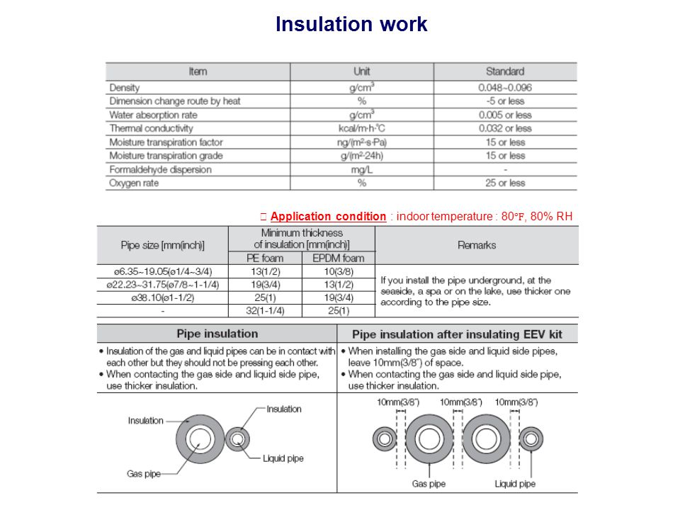 Insulation work ※ Application condition : indoor temperature : 80℉, 80% RH