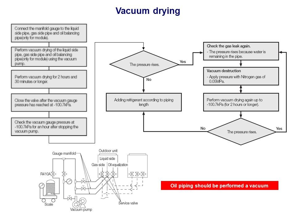 Oil piping should be performed a vacuum