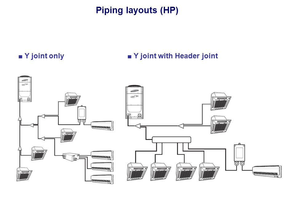 Piping layouts (HP) ■ Y joint only ■ Y joint with Header joint