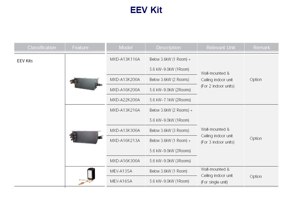 EEV Kit