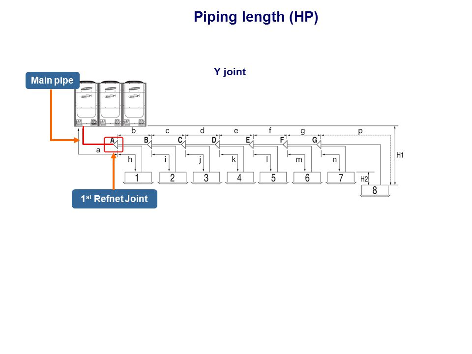 Piping length (HP) Y joint Main pipe 1st Refnet Joint