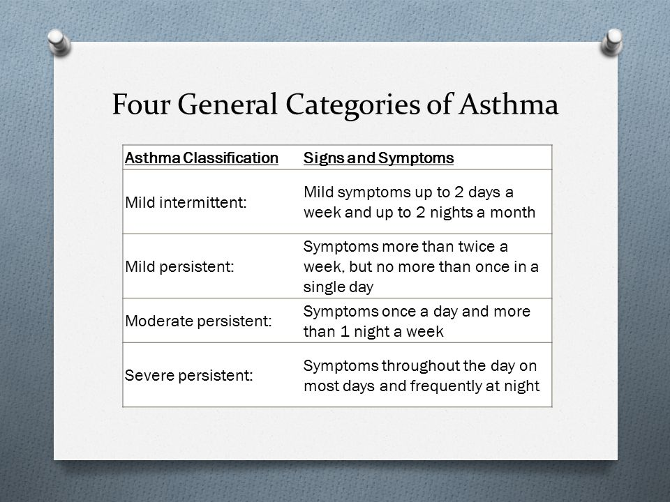 Four General Categories of Asthma