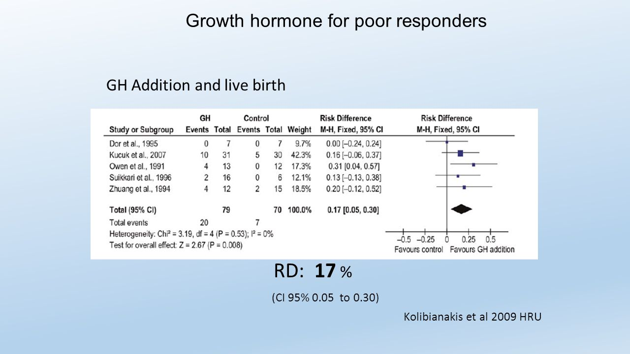 RD: 17 % Growth hormone for poor responders GH Addition and live birth