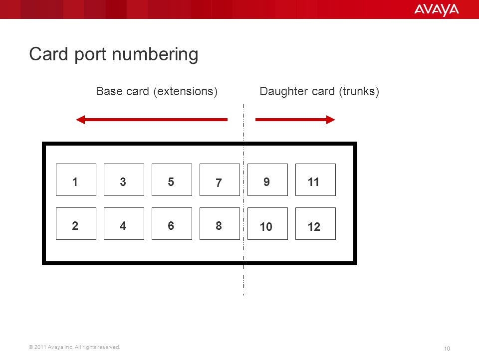 Card port numbering Base card (extensions) Daughter card (trunks) 1 3