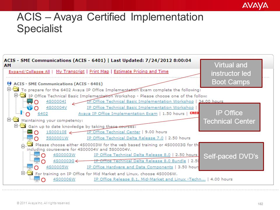 ACIS – Avaya Certified Implementation Specialist