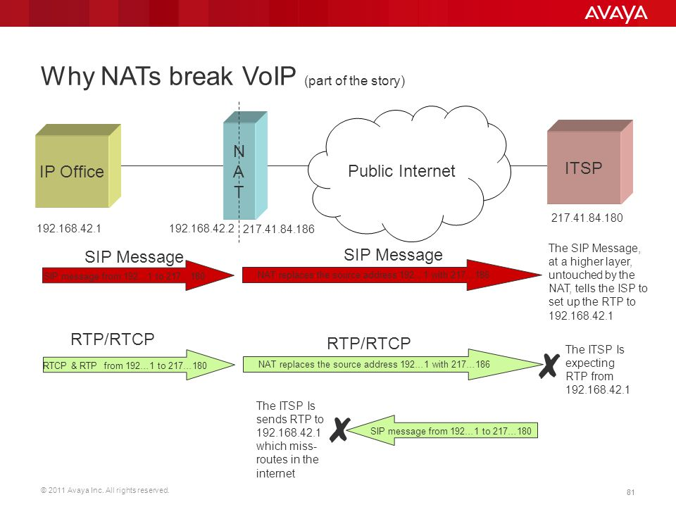 Why NATs break VoIP (part of the story)