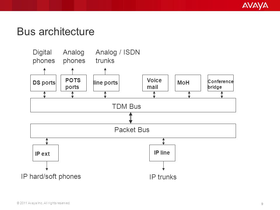 Bus architecture Digital phones Analog phones Analog / ISDN trunks