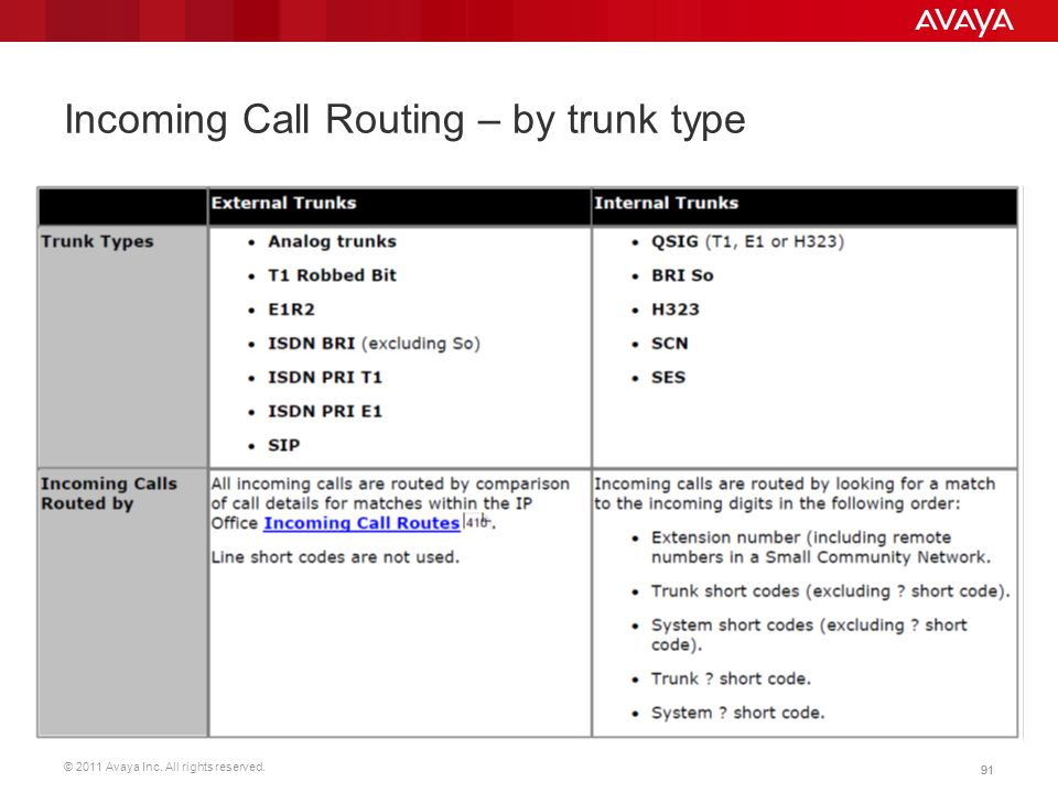 Incoming Call Routing – by trunk type