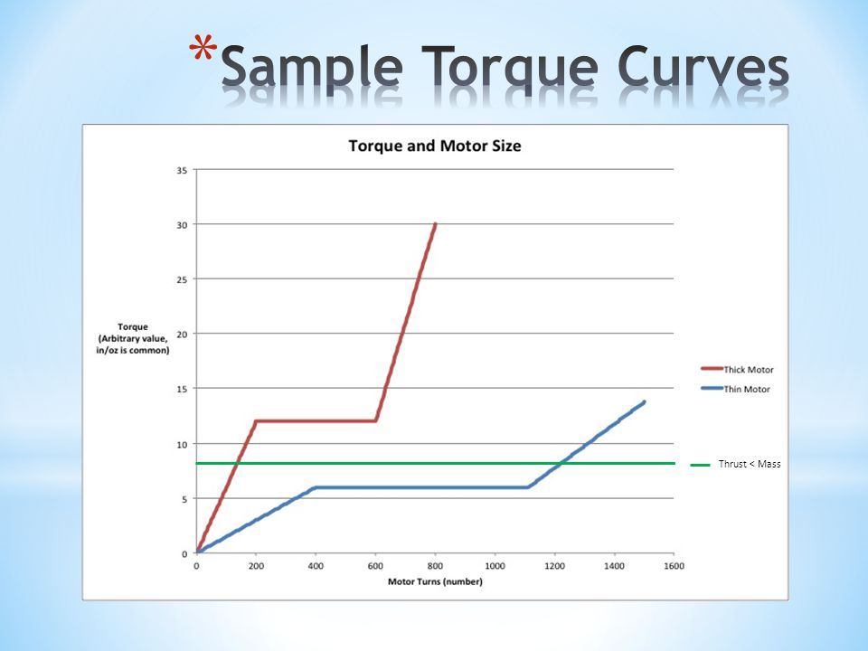 Sample Torque Curves Thrust < Mass