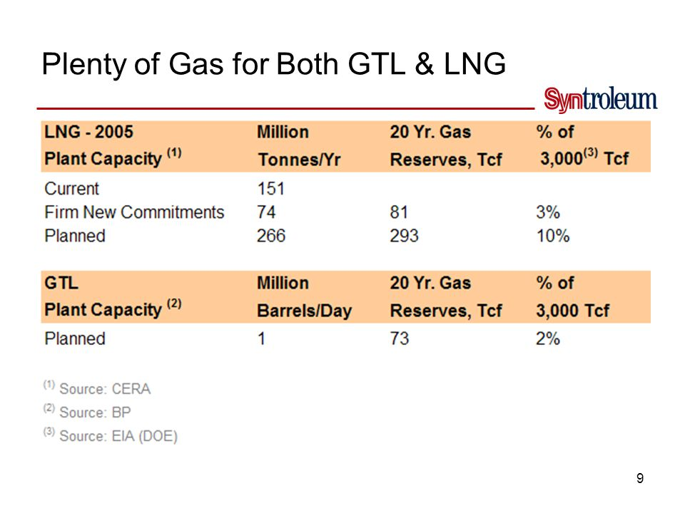 Market for GTL Liquids is Much Bigger Than the LNG Market