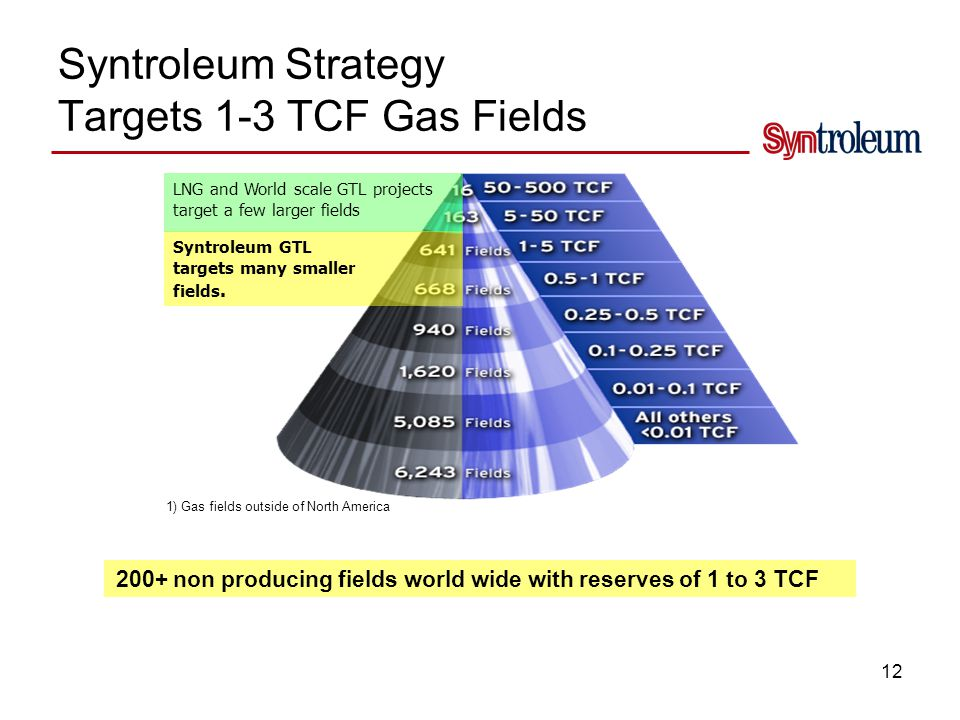 Syntroleum's Niche is Potentially Huge