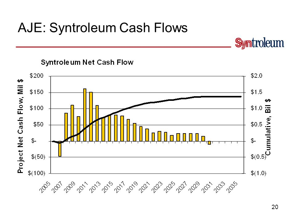 Syntroleum's Aje Economics