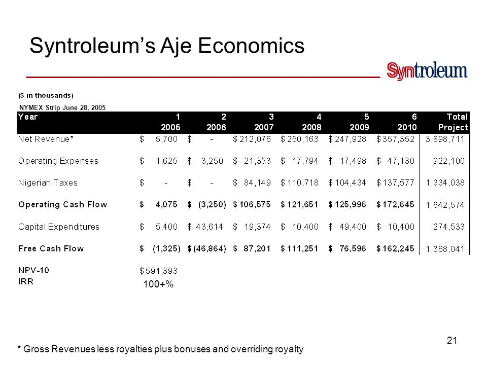 AJE: Sensitivity to Crude Prices Net to Syntroleum's Interest