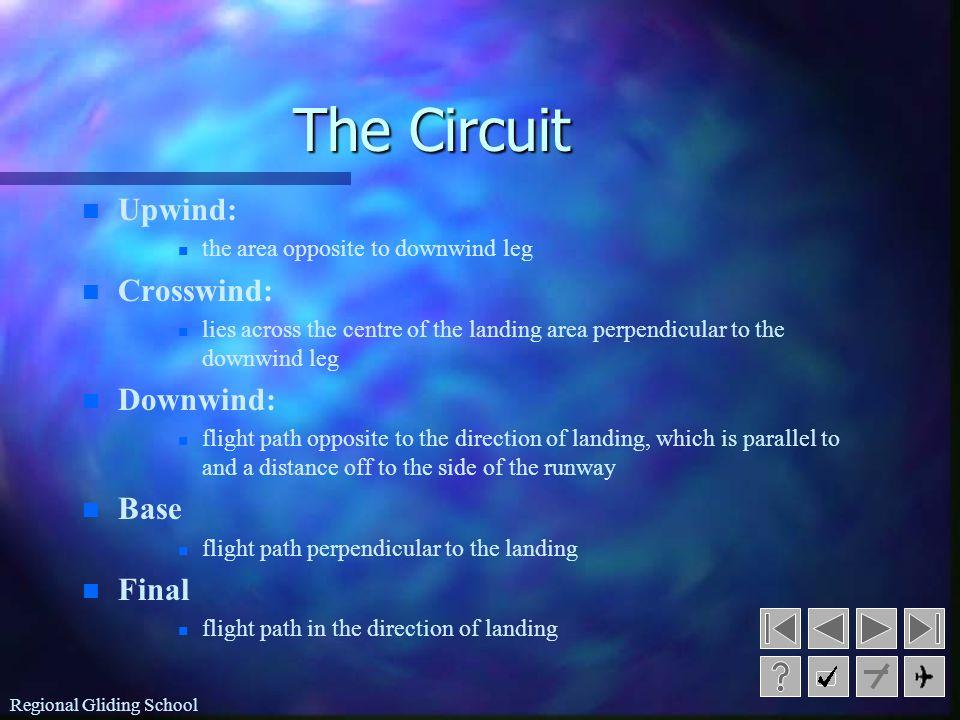 The Circuit Upwind: Crosswind: Downwind: Base Final