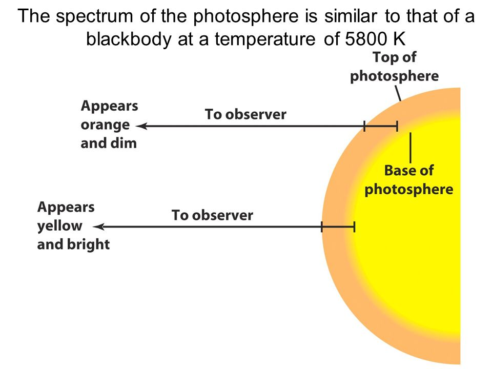 The spectrum of the photosphere is similar to that of a blackbody at a temperature of 5800 K