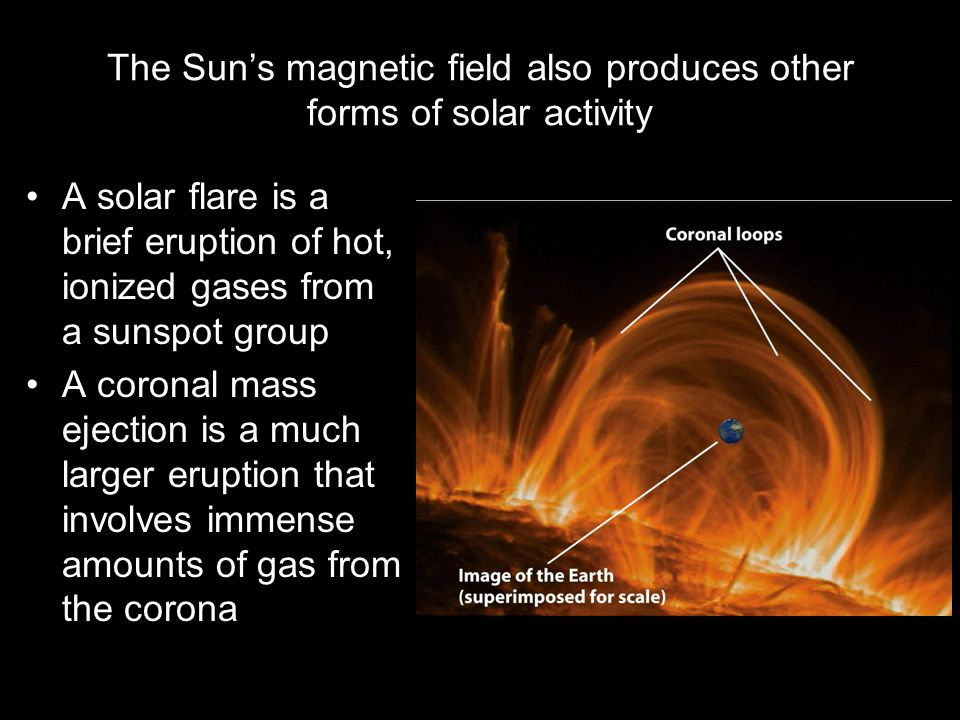 The Sun's magnetic field also produces other forms of solar activity