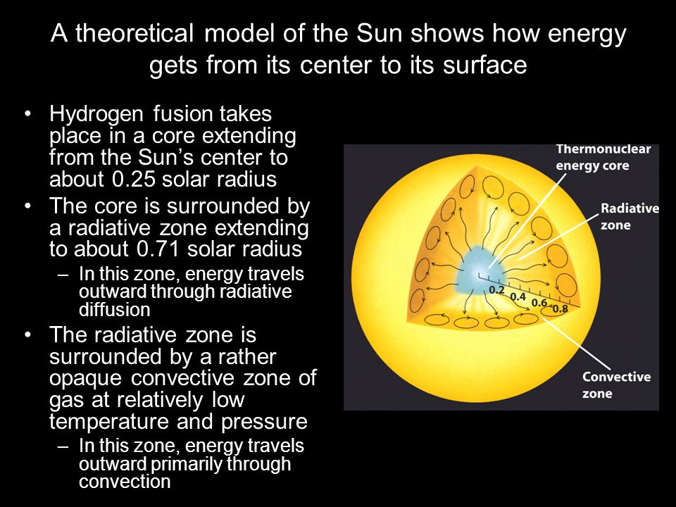A theoretical model of the Sun shows how energy gets from its center to its surface