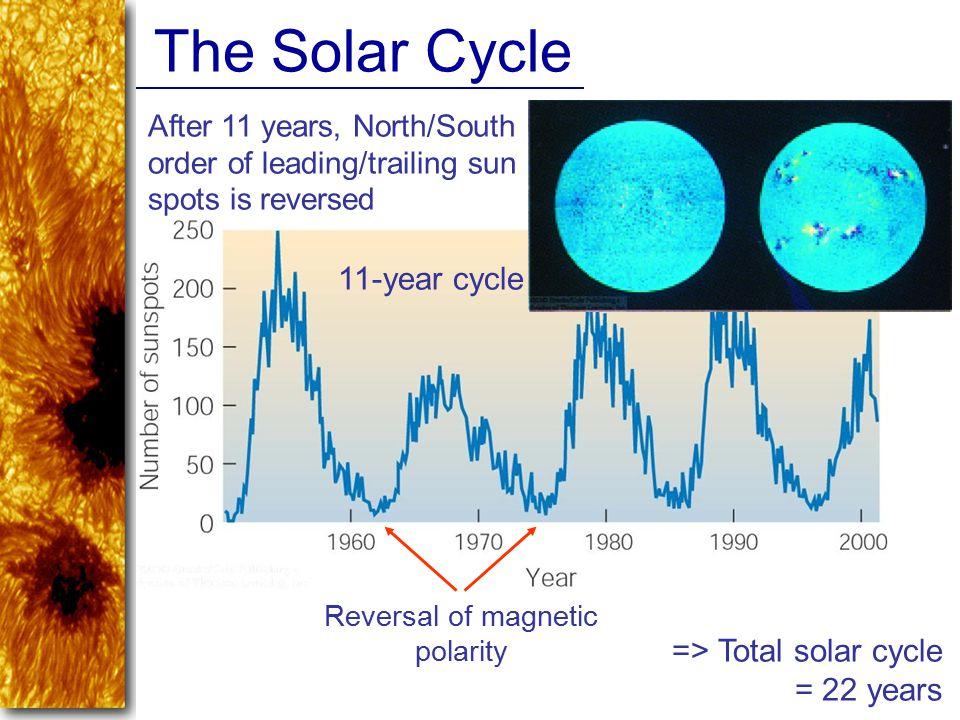 Reversal of magnetic polarity