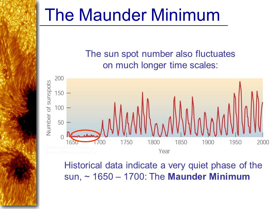 The sun spot number also fluctuates on much longer time scales: