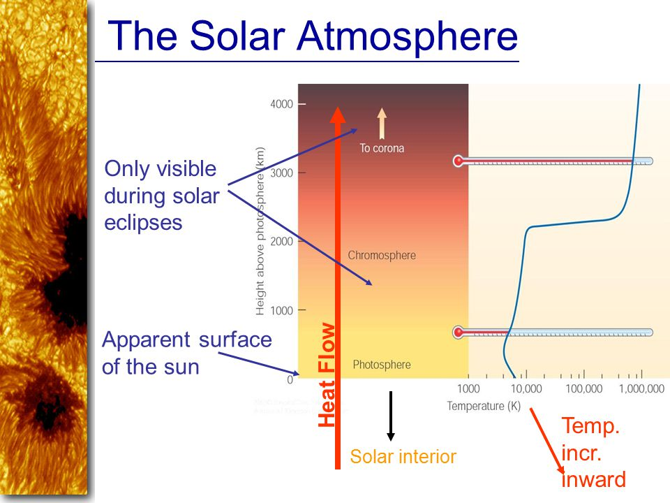 The Solar Atmosphere Only visible during solar eclipses