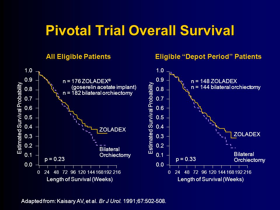 Pivotal Trial Overall Survival