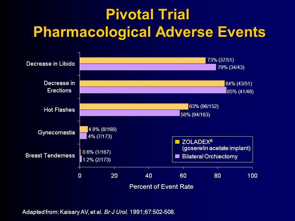 Pivotal Trial Pharmacological Adverse Events