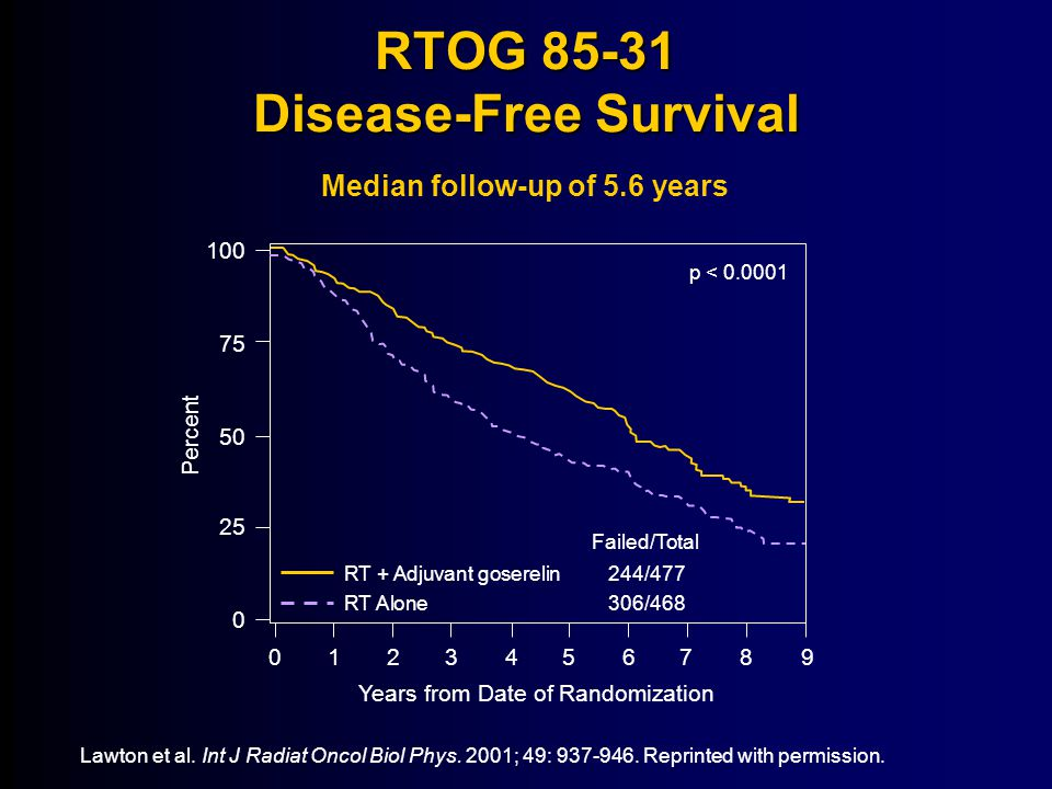 RTOG 85-31 Disease-Free Survival